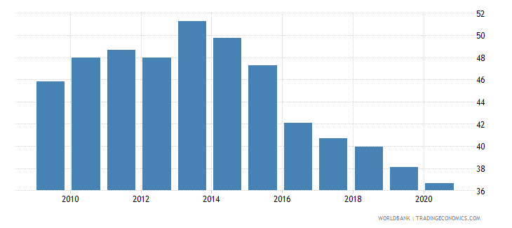 barbados imports of goods and services percent of gdp wb data