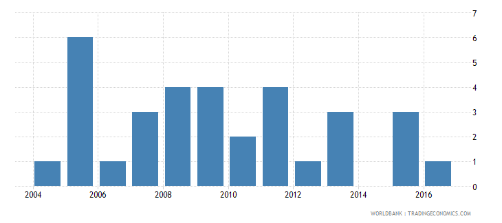 barbados industrial design applications nonresident by count wb data