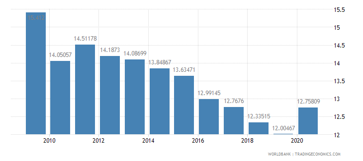 barbados industry value added percent of gdp wb data