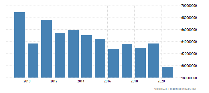 barbados industry value added us dollar wb data