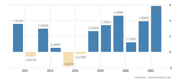 barbados inflation gdp deflator annual percent wb data