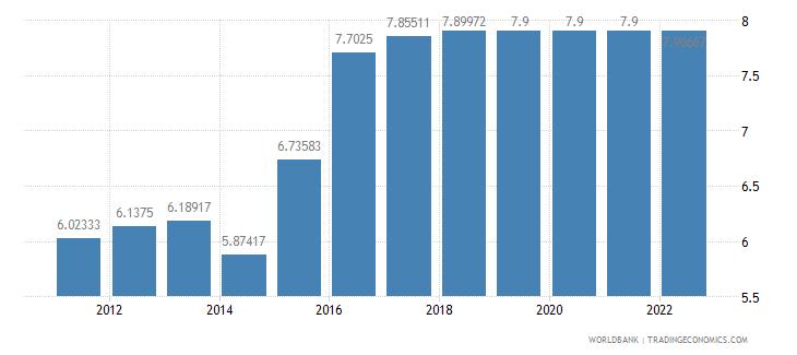 barbados interest rate spread lending rate minus deposit rate percent wb data