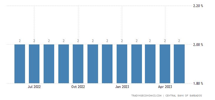Barbados Bank Rate