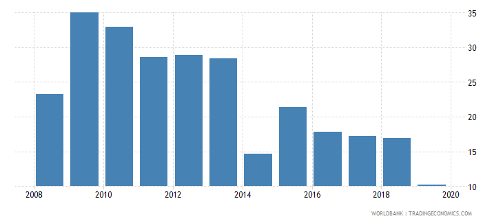 barbados international debt issues to gdp percent wb data