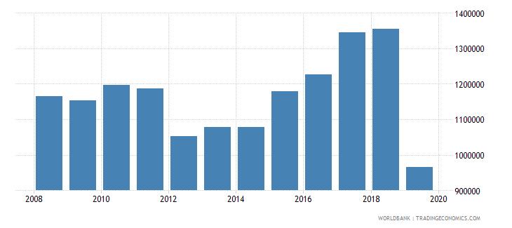 barbados international tourism number of arrivals wb data