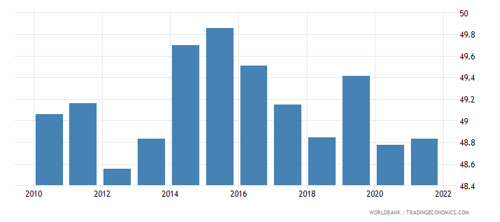 barbados labor force female percent of total labor force wb data