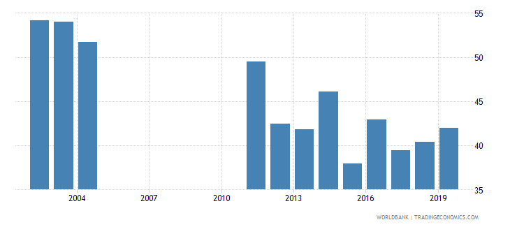 barbados labor force participation rate for ages 15 24 female percent national estimate wb data