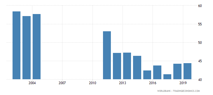 barbados labor force participation rate for ages 15 24 total percent national estimate wb data