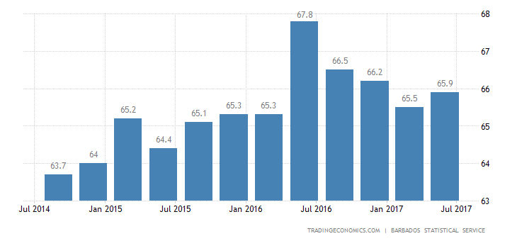 Barbados Labor Force Participation Rate