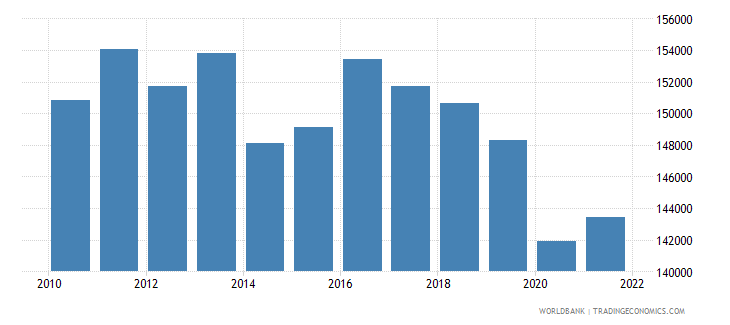 barbados labor force total wb data