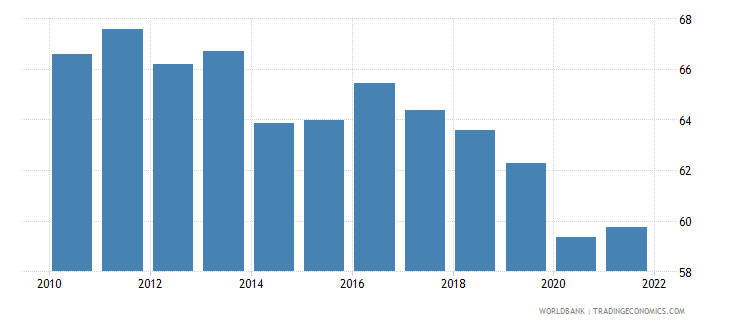 barbados labor participation rate total percent of total population ages 15 plus  wb data