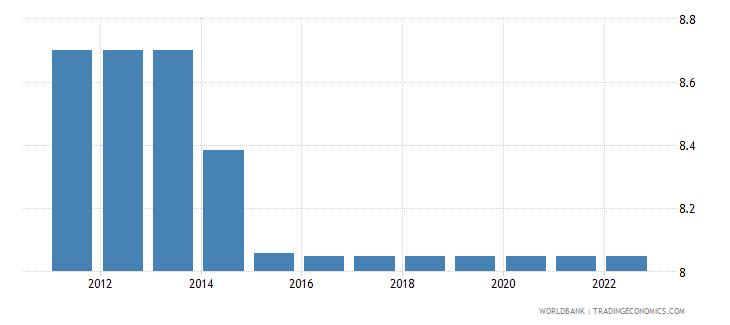 barbados lending interest rate percent wb data