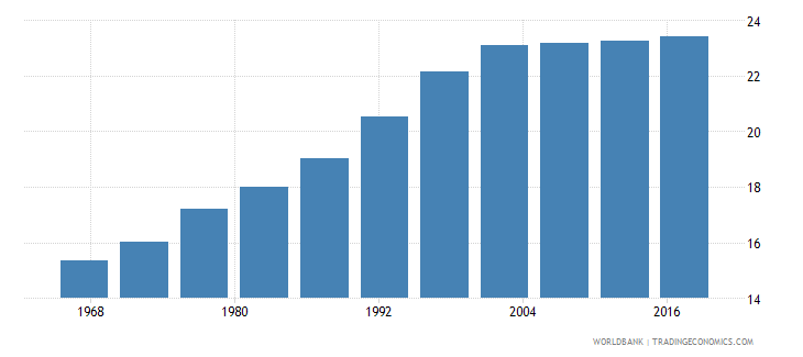barbados life expectancy at age 60 male wb data