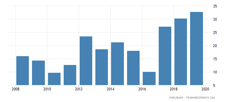 barbados liquid assets to deposits and short term funding percent wb data