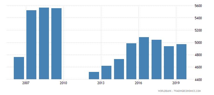barbados liquid liabilities in millions usd 2000 constant wb data