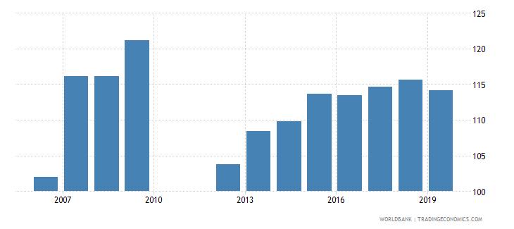 barbados liquid liabilities to gdp percent wb data