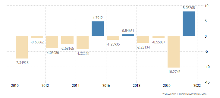 barbados manufacturing value added annual percent growth wb data