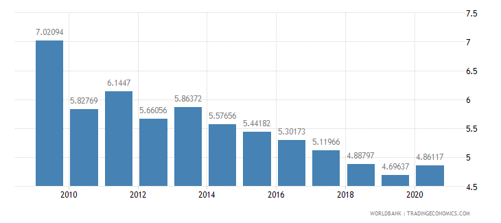 barbados manufacturing value added percent of gdp wb data