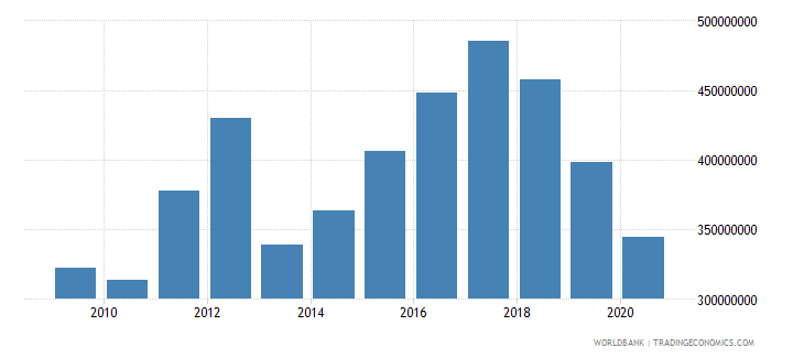 barbados merchandise exports by the reporting economy us dollar wb data