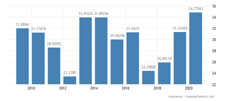 barbados merchandise exports to developing economies outside region percent of total merchandise exports wb data