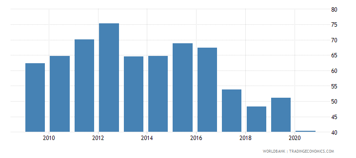barbados merchandise exports to high income economies percent of total merchandise exports wb data