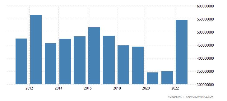 barbados merchandise exports us dollar wb data