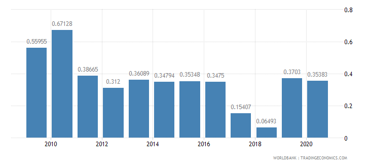 barbados merchandise imports by the reporting economy residual percent of total merchandise imports wb data