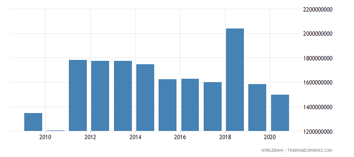 barbados merchandise imports by the reporting economy us dollar wb data