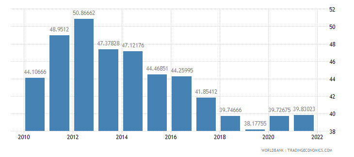 barbados merchandise trade percent of gdp wb data