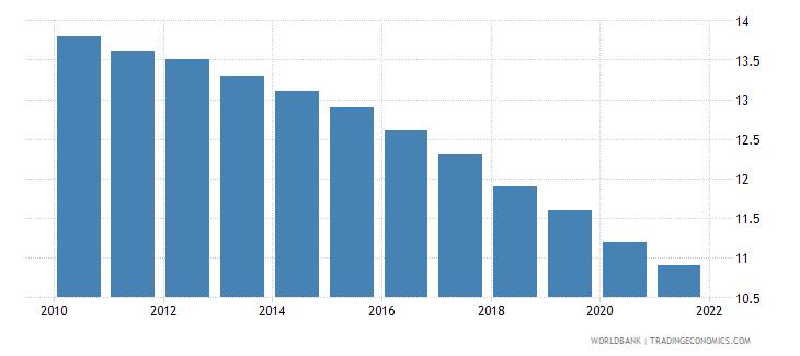 barbados mortality rate under 5 female per 1000 wb data