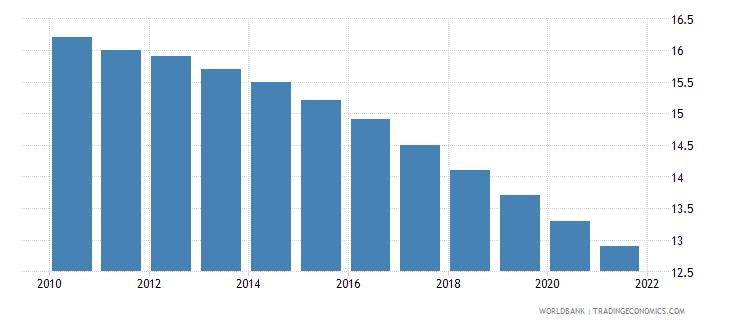 barbados mortality rate under 5 male per 1000 wb data
