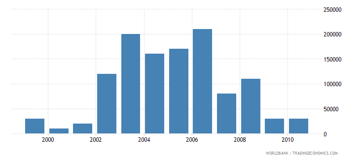 barbados net bilateral aid flows from dac donors france us dollar wb data