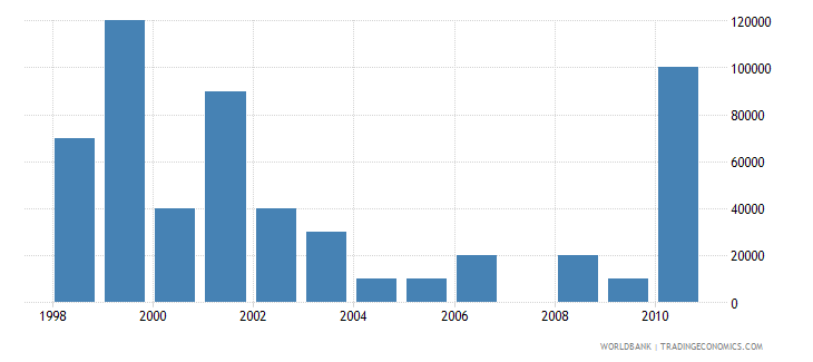 barbados net bilateral aid flows from dac donors germany us dollar wb data