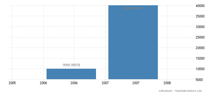 barbados net bilateral aid flows from dac donors greece us dollar wb data