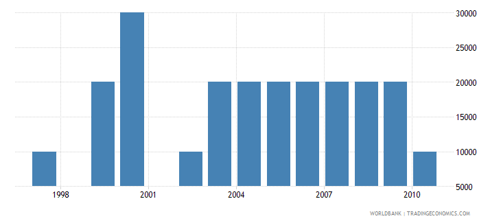 barbados net bilateral aid flows from dac donors new zealand us dollar wb data