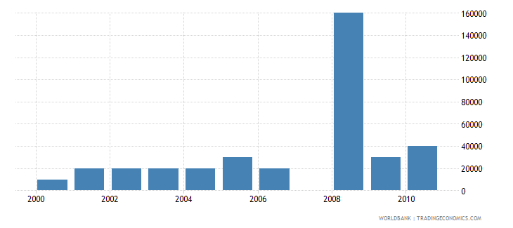 barbados net bilateral aid flows from dac donors spain us dollar wb data