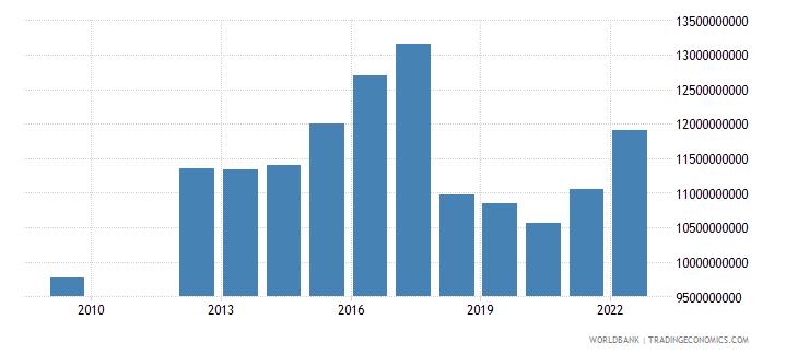 barbados net domestic credit current lcu wb data