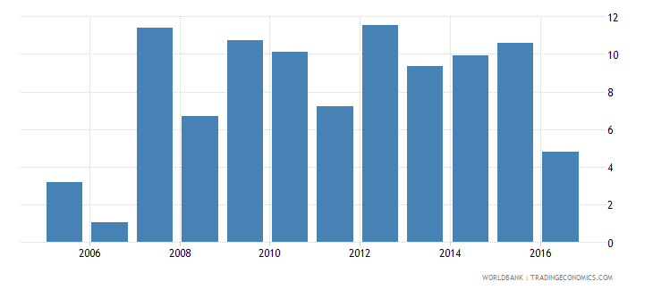 barbados net incurrence of liabilities total percent of gdp wb data