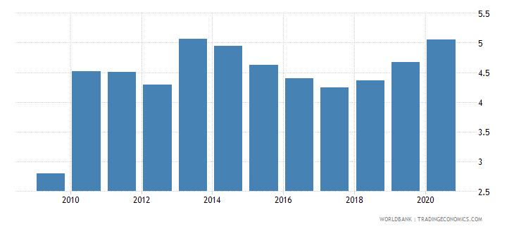 barbados nonlife insurance premium volume to gdp percent wb data