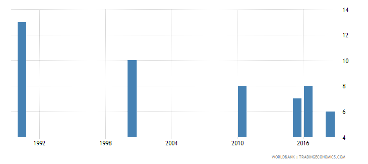 barbados number of deaths ages 5 14 years wb data