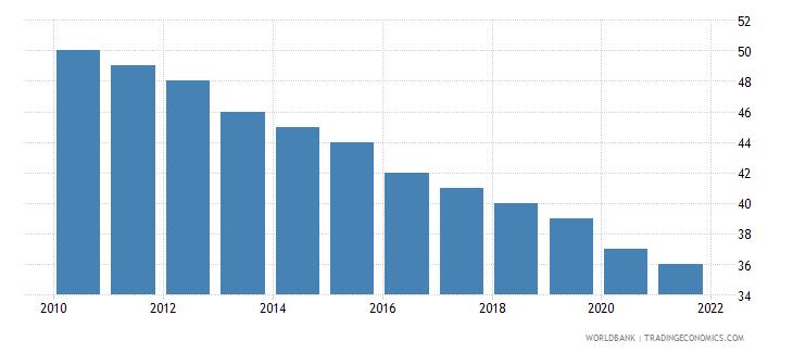 barbados number of under five deaths wb data