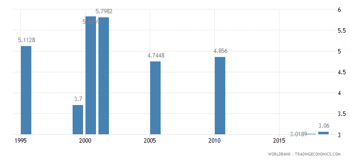 barbados nurses and midwives per 1 000 people wb data