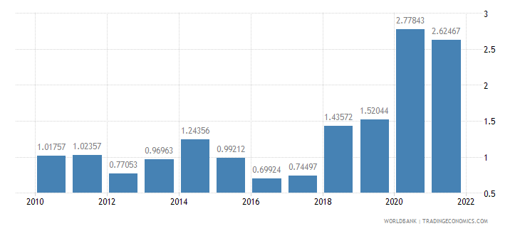 barbados ores and metals exports percent of merchandise exports wb data
