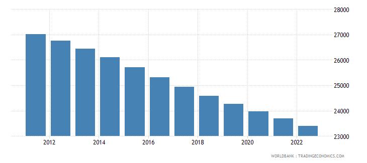 barbados population ages 0 14 female wb data