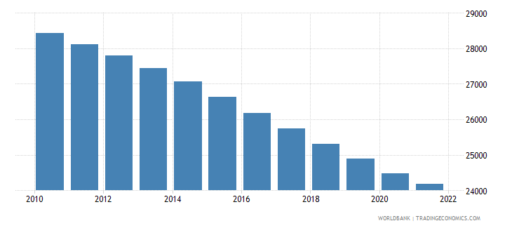 barbados population ages 0 14 male wb data