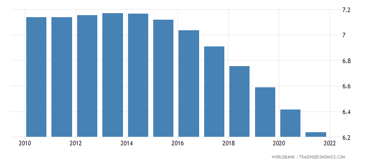 barbados population ages 10 14 male percent of male population wb data