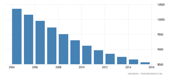 barbados population ages 10 14 male wb data