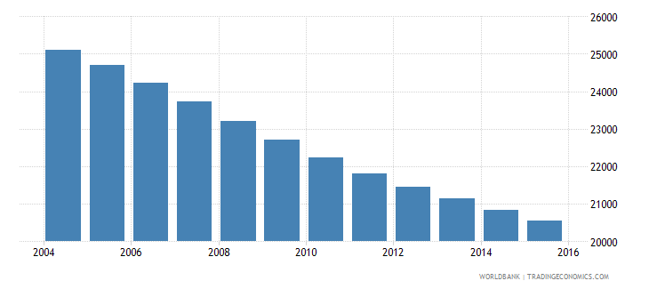 barbados population ages 11 16 total wb data