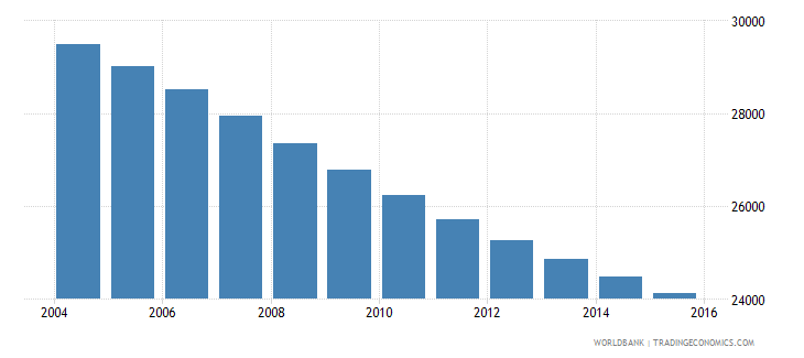 barbados population ages 11 17 total wb data