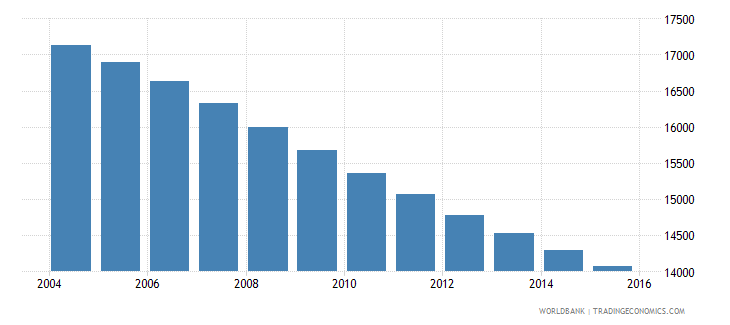 barbados population ages 11 18 male wb data